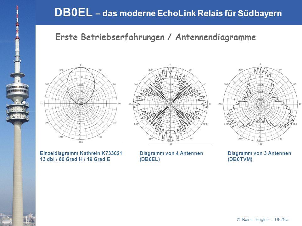 Erste Betriebserfahrungen / Antennendiagramme