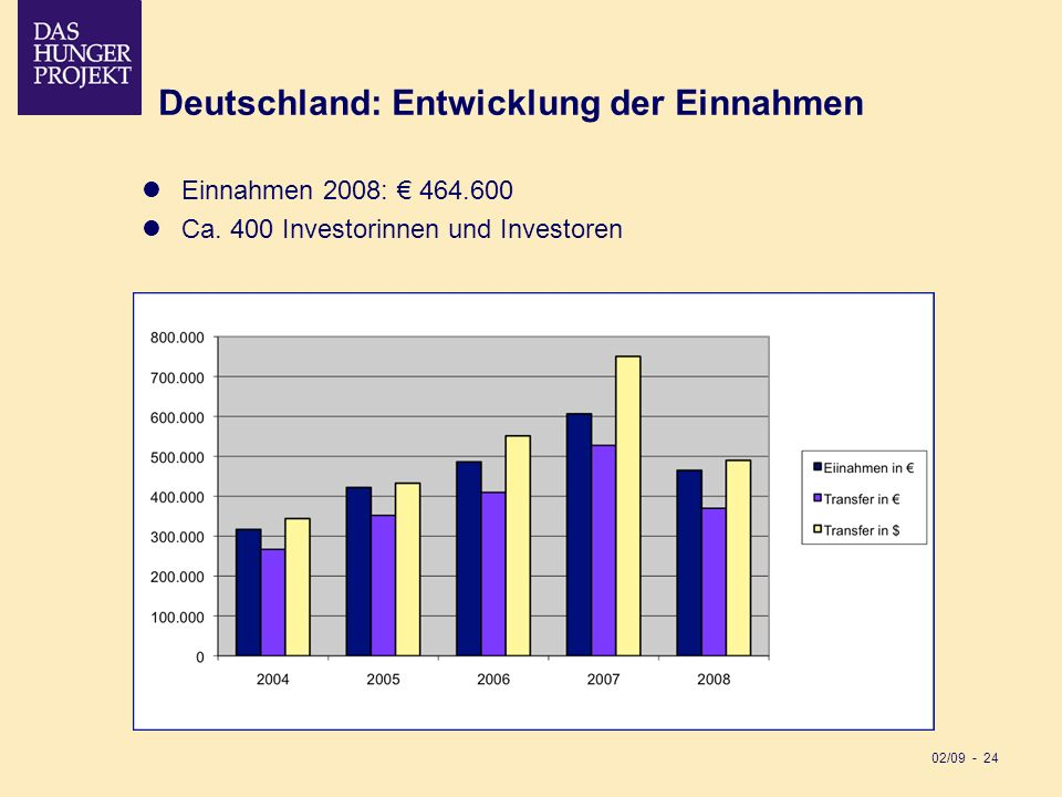 Deutschland: Entwicklung der Einnahmen