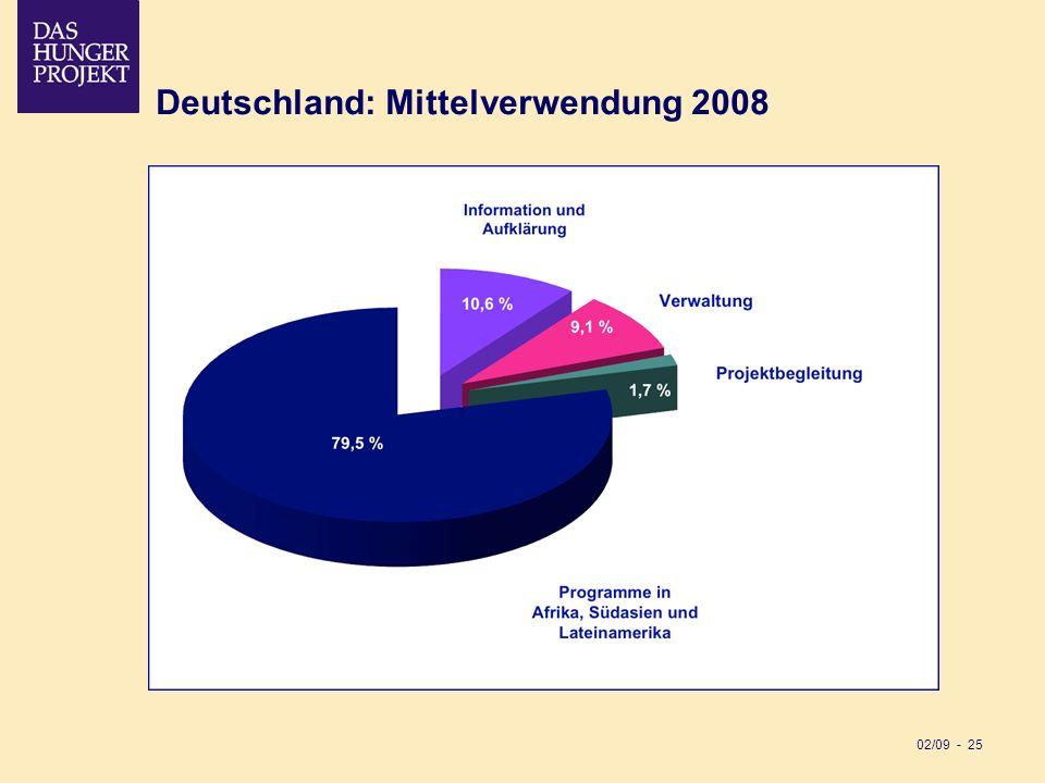Deutschland: Mittelverwendung 2008