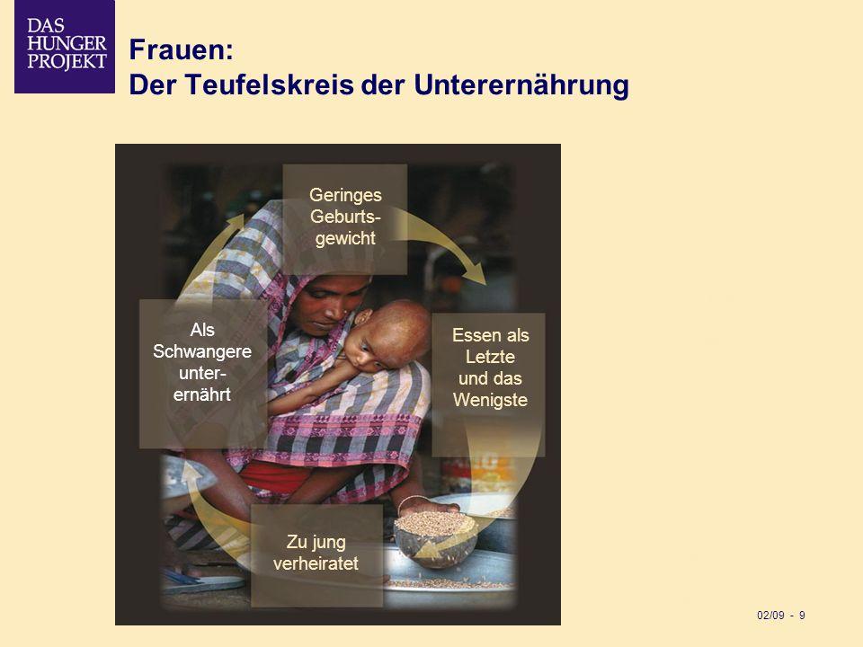 Frauen: Der Teufelskreis der Unterernährung