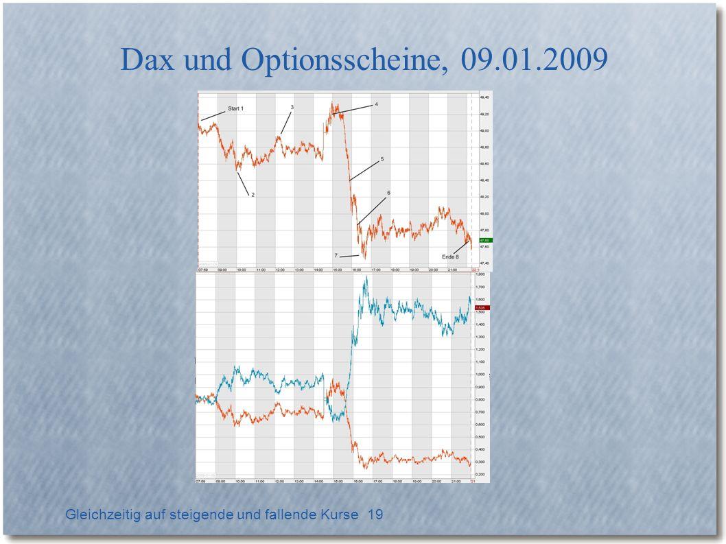 Dax und Optionsscheine, 09.01.2009