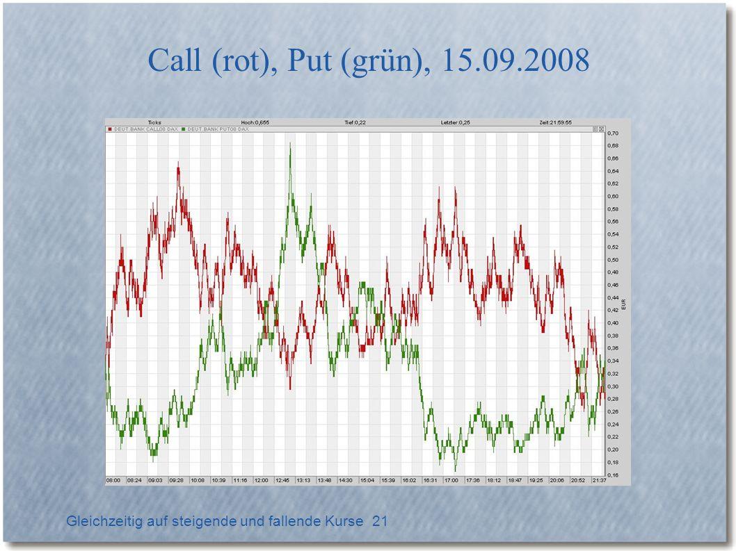 Call (rot), Put (grün), 15.09.2008