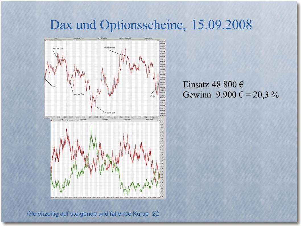 Dax und Optionsscheine, 15.09.2008