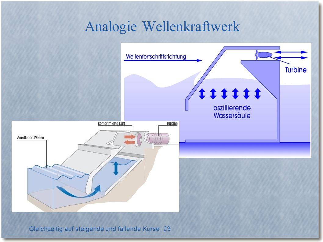 Analogie Wellenkraftwerk