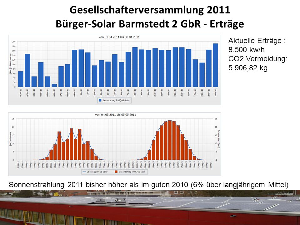 Gesellschafterversammlung 2011 Bürger-Solar Barmstedt 2 GbR - Erträge