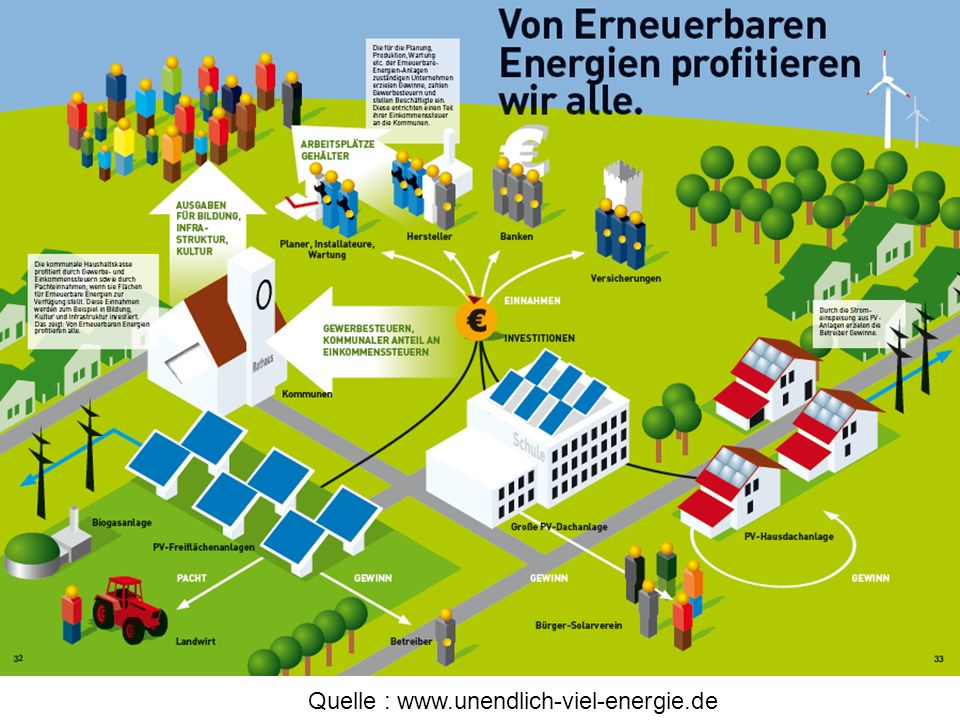 Quelle : www.unendlich-viel-energie.de