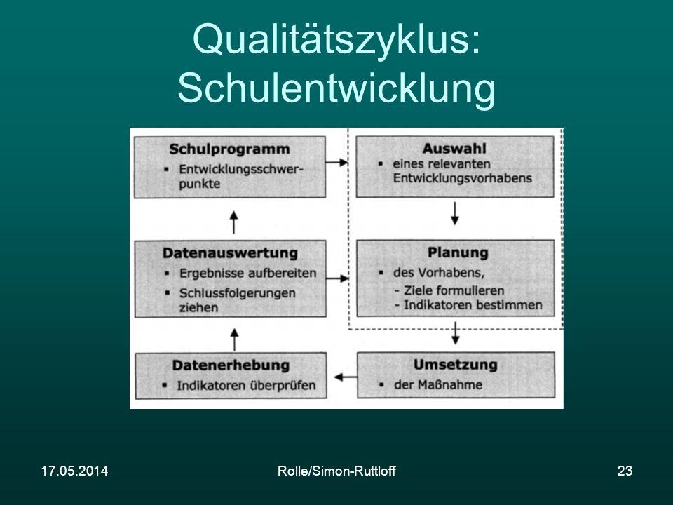 Qualitätszyklus: Schulentwicklung