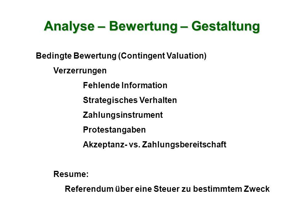 Analyse – Bewertung – Gestaltung