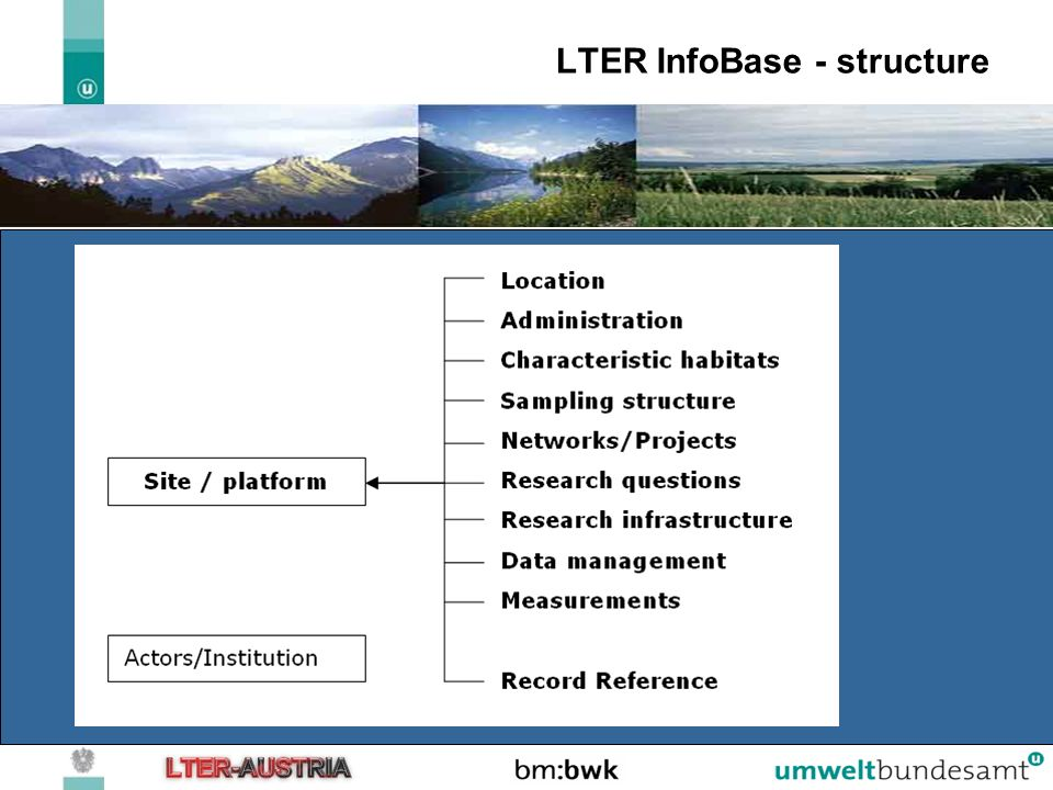 LTER InfoBase - structure