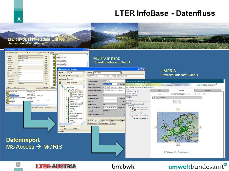 LTER InfoBase - Datenfluss