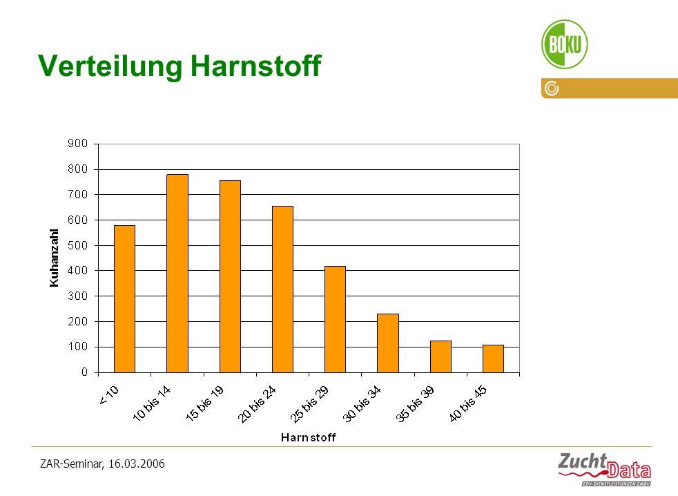 Verteilung Harnstoff ZAR-Seminar, 16.03.2006