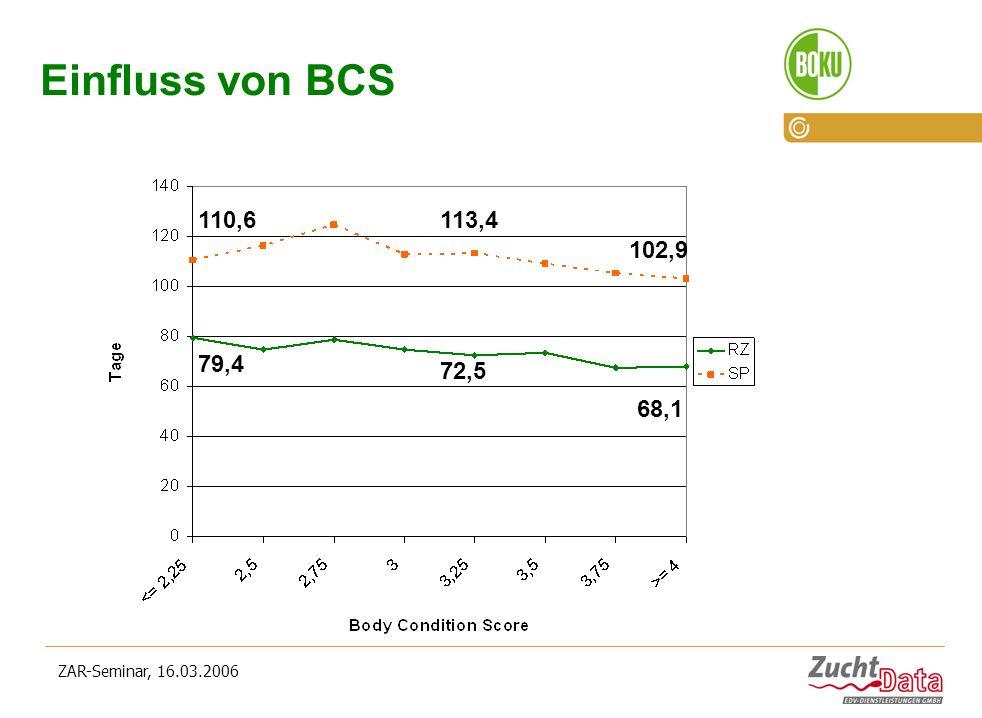 Einfluss von BCS 110,6 113,4 102,9 79,4 72,5 68,1 ZAR-Seminar, 16.03.2006