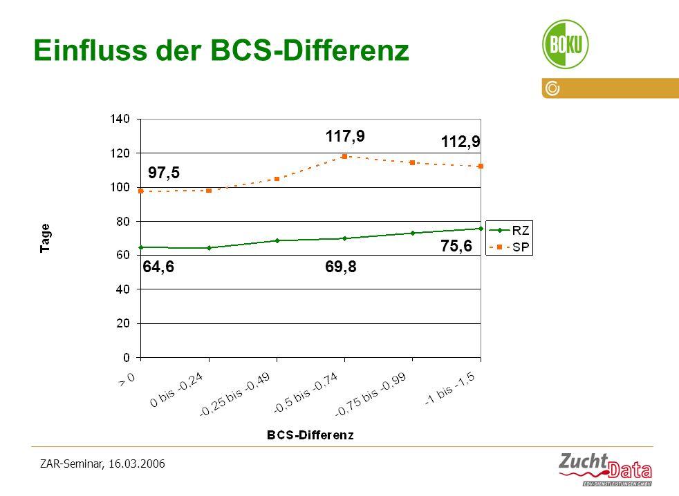 Einfluss der BCS-Differenz