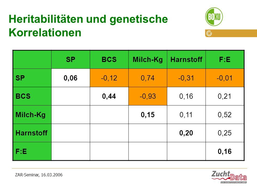 Heritabilitäten und genetische Korrelationen