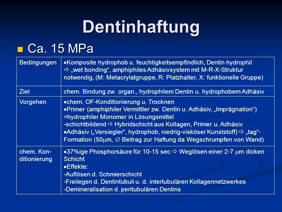 Dentinhaftung Ca. 15 MPa Bedingungen