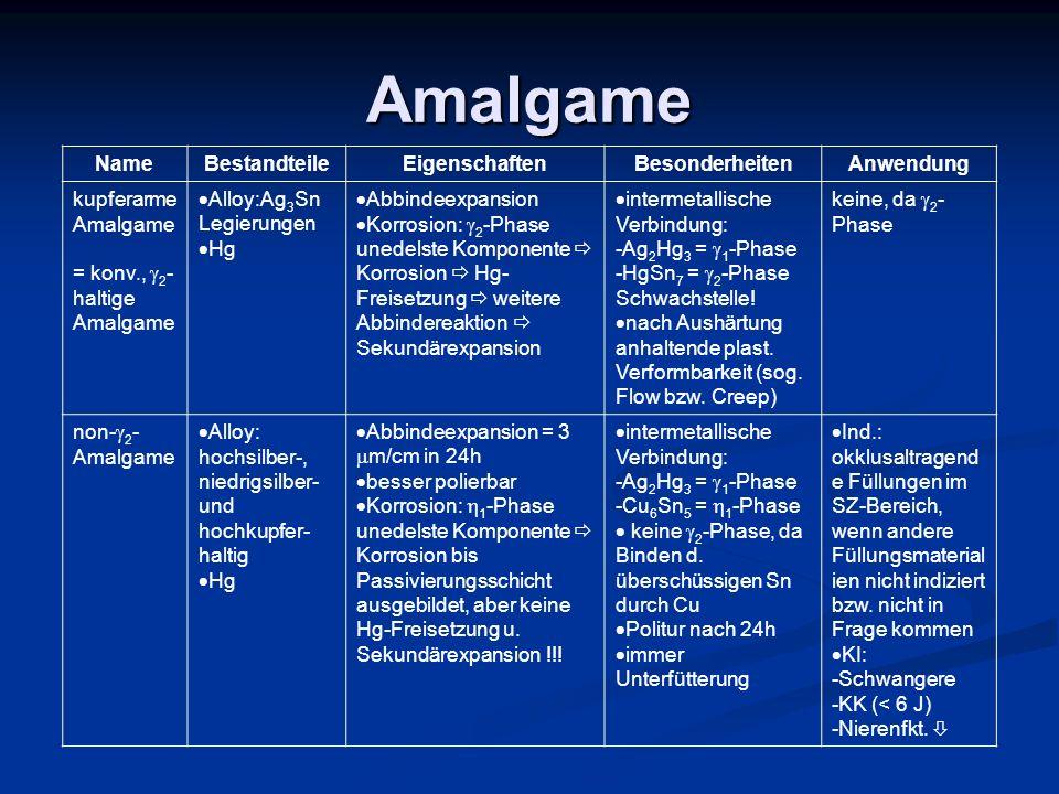 Amalgame Name Bestandteile Eigenschaften Besonderheiten Anwendung