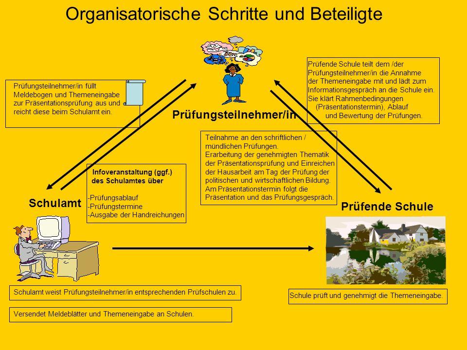 Organisatorische Schritte und Beteiligte