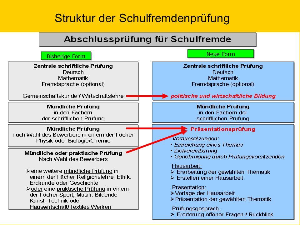 Struktur der Schulfremdenprüfung