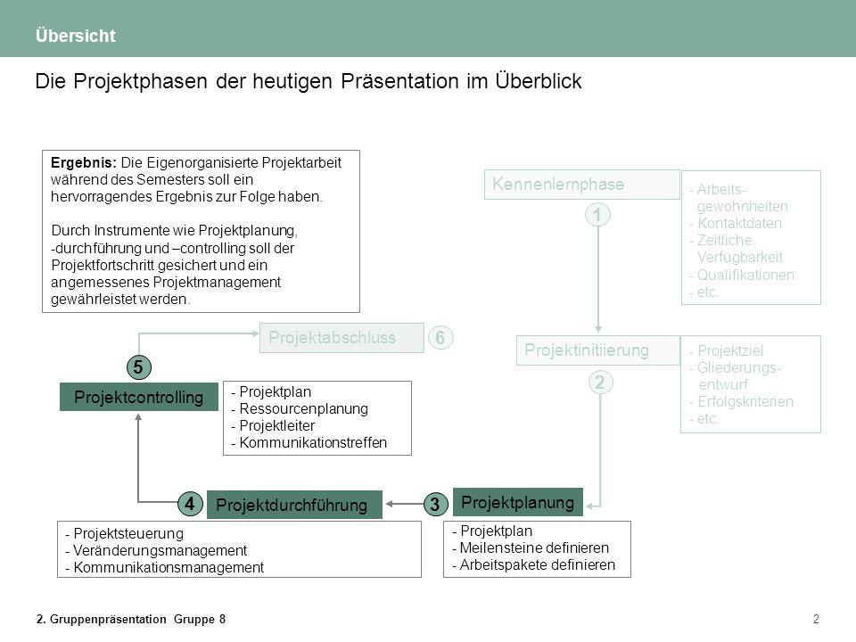 Die Projektphasen der heutigen Präsentation im Überblick