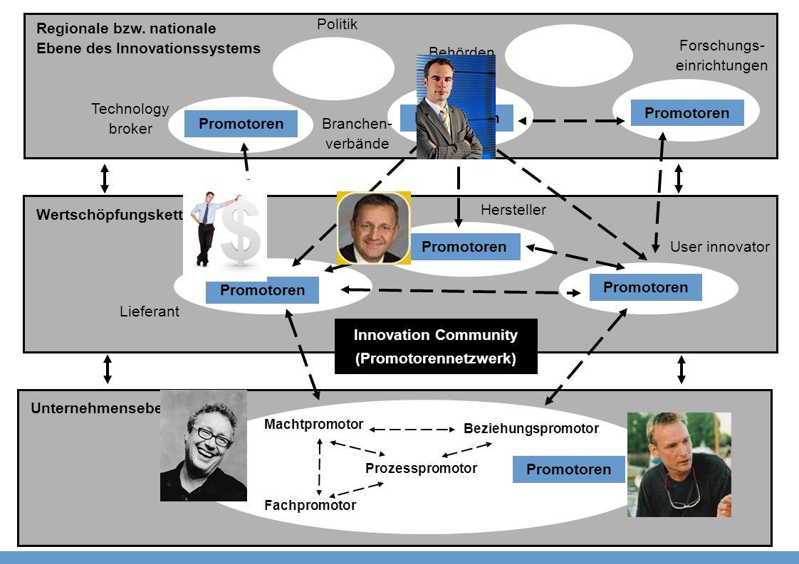 Innovation Community (Promotorennetzwerk)