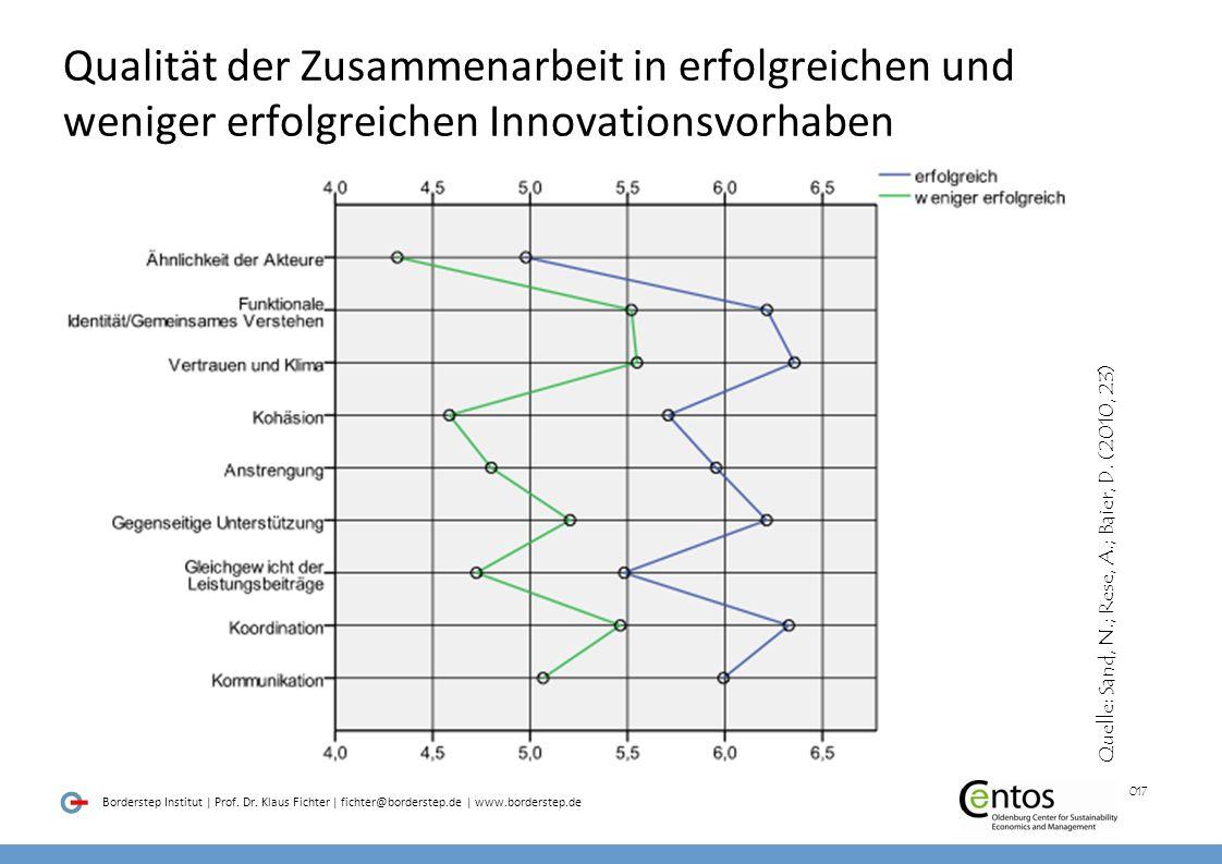 Qualität der Zusammenarbeit in erfolgreichen und weniger erfolgreichen Innovationsvorhaben
