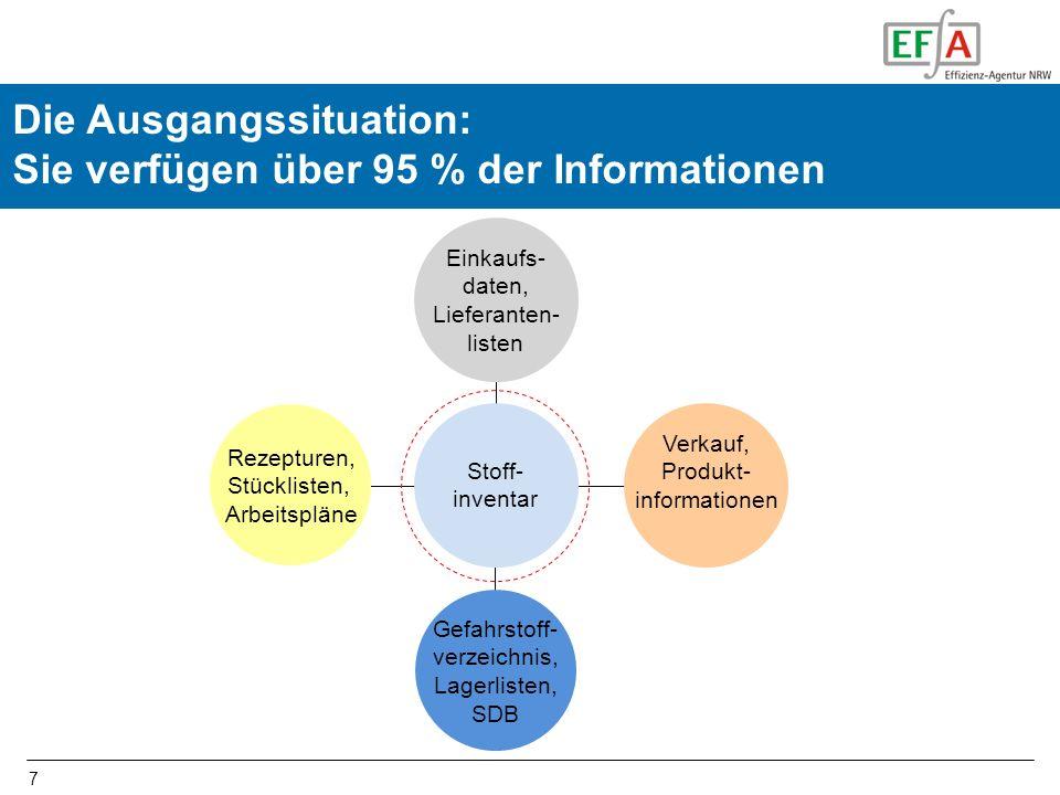 Die Ausgangssituation: Sie verfügen über 95 % der Informationen