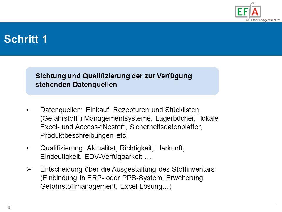 Schritt 1 Sichtung und Qualifizierung der zur Verfügung stehenden Datenquellen.