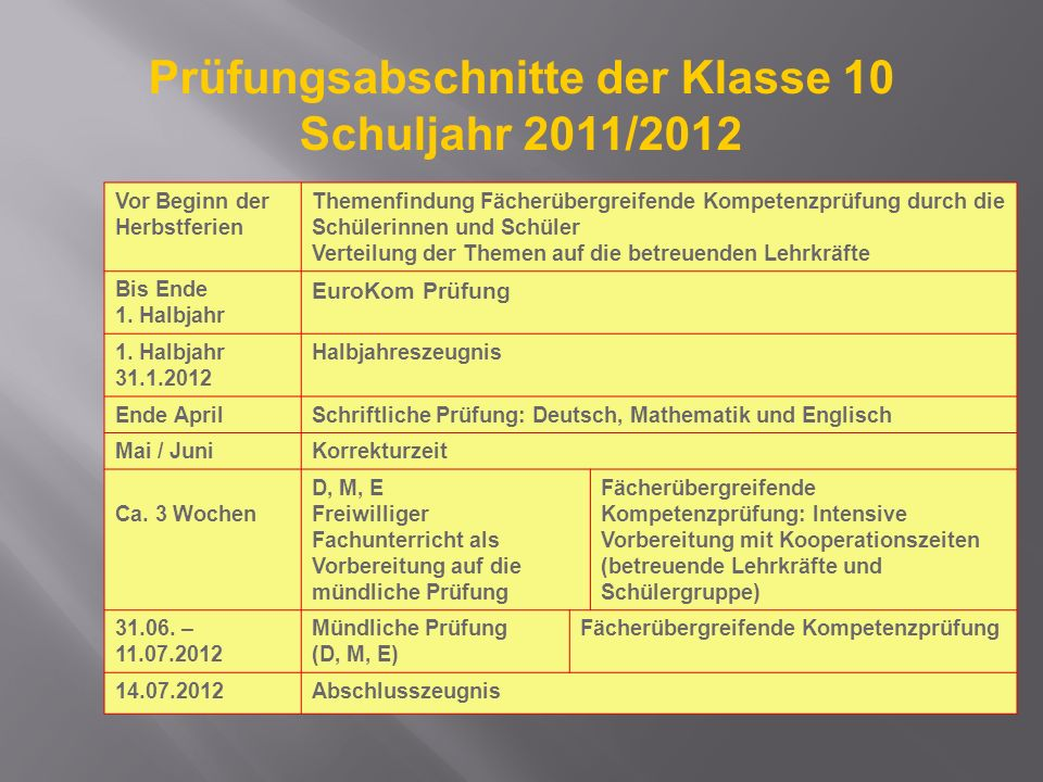 Prüfungsabschnitte der Klasse 10 Schuljahr 2011/2012