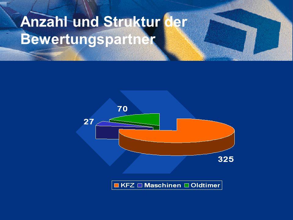 Anzahl und Struktur der Bewertungspartner