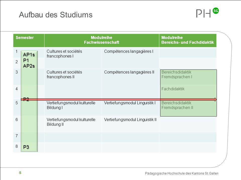 Aufbau des Studiums AP1sP1 AP2s P2 P3 Semester Modulreihe