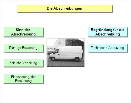 technische Abnützung durch Gebrauch oder Verschleiss