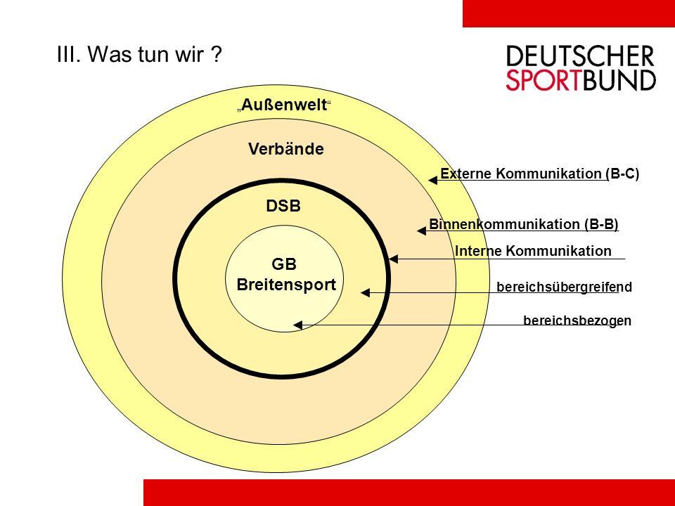 III. Was tun wir Verbände DSB GB Breitensport