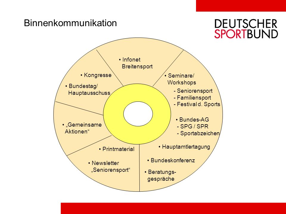 Binnenkommunikation Infonet Breitensport Kongresse Seminare/ Workshops