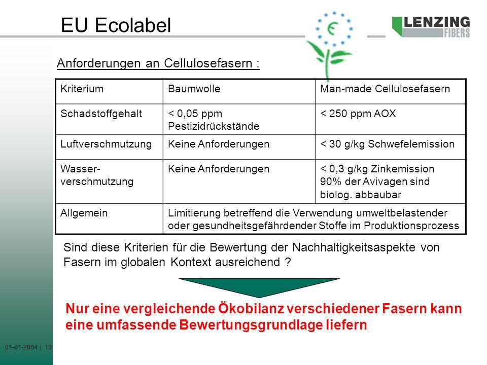 EU Ecolabel Anforderungen an Cellulosefasern : Kriterium. Baumwolle. Man-made Cellulosefasern. Schadstoffgehalt.