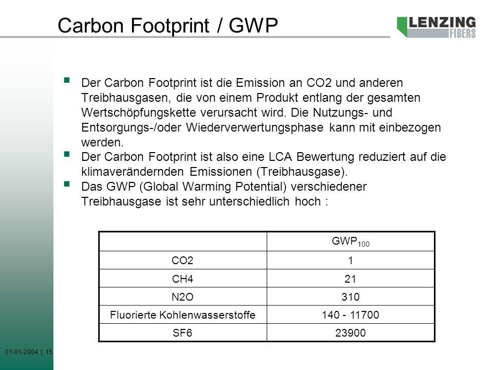 Fluorierte Kohlenwasserstoffe