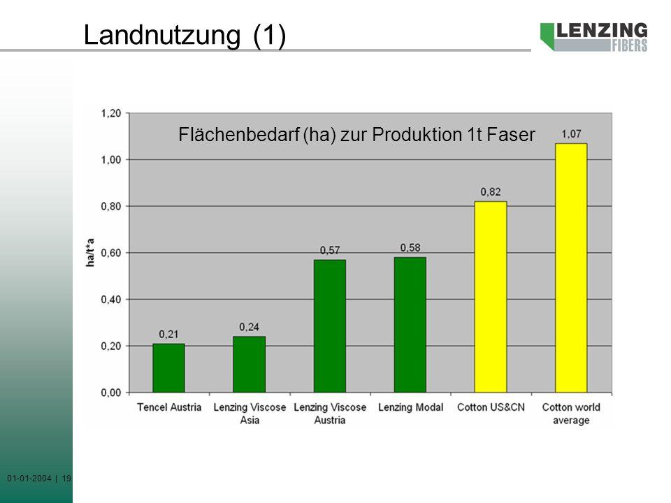 Landnutzung (1) Flächenbedarf (ha) zur Produktion 1t Faser