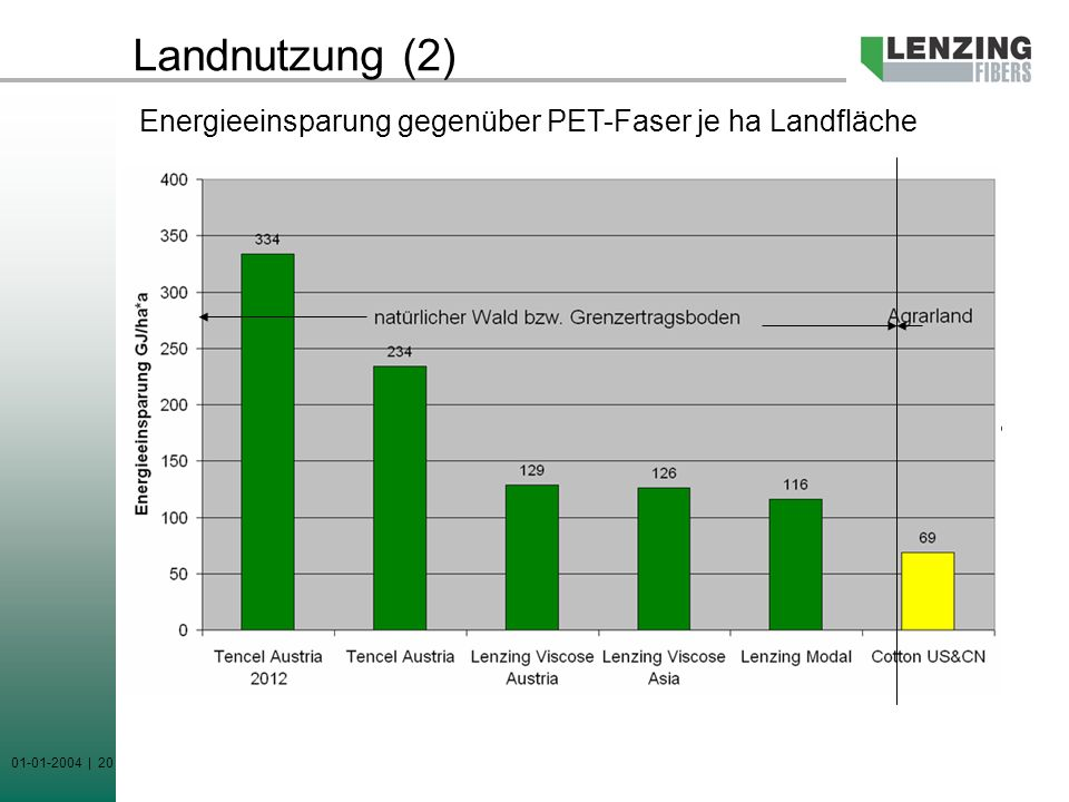 Landnutzung (2) Energieeinsparung gegenüber PET-Faser je ha Landfläche