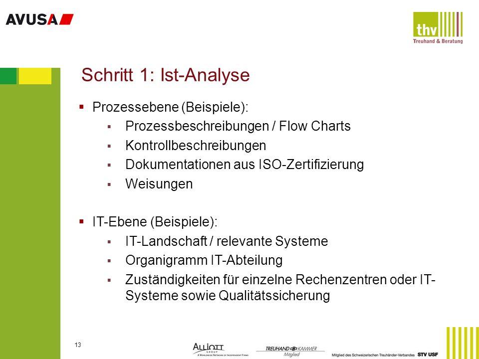 Schritt 1: Ist-Analyse Prozessebene (Beispiele):