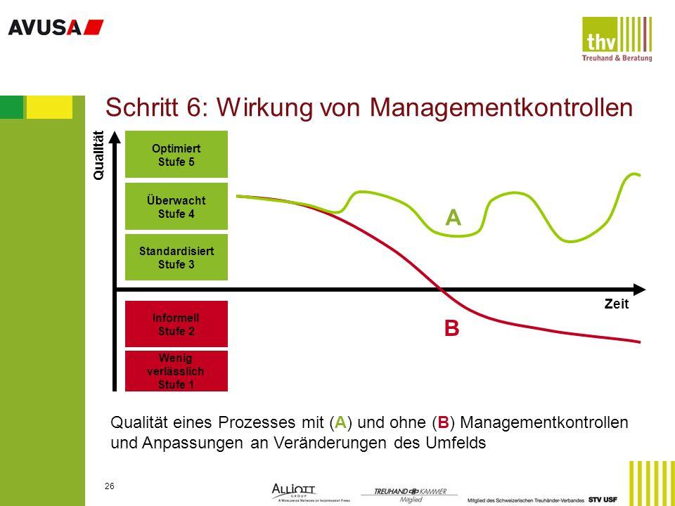 Schritt 6: Wirkung von Managementkontrollen