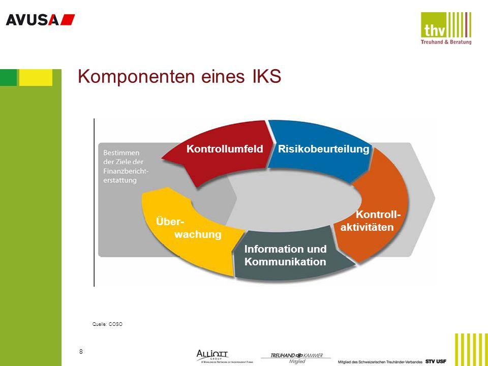 Komponenten eines IKS Kontrollumfeld Risikobeurteilung