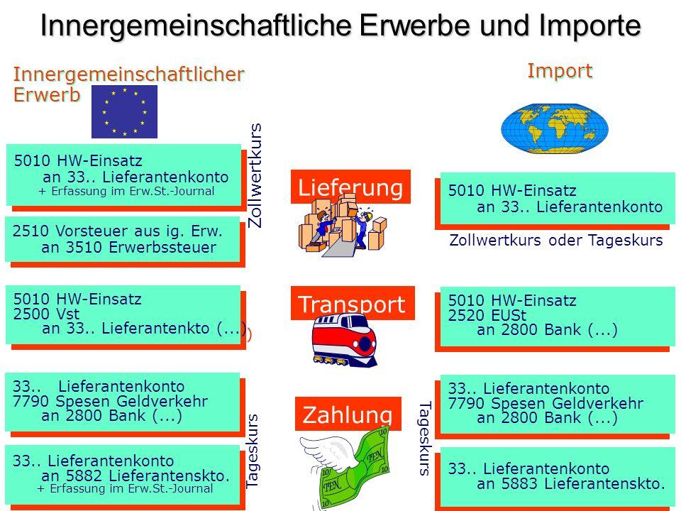 Innergemeinschaftliche Erwerbe und Importe