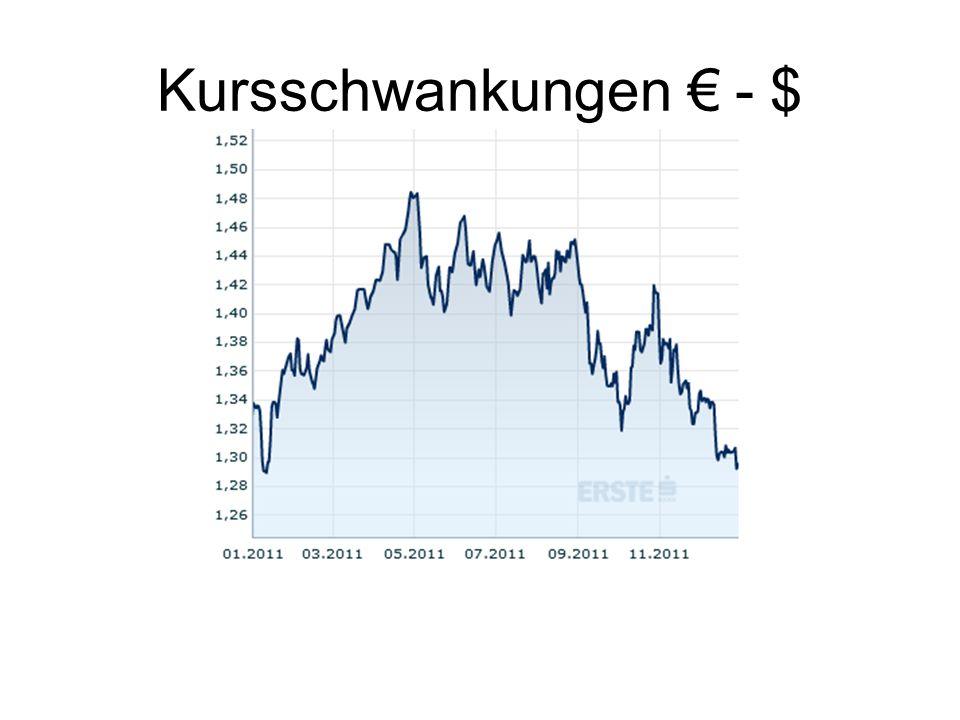 Kursschwankungen € - $