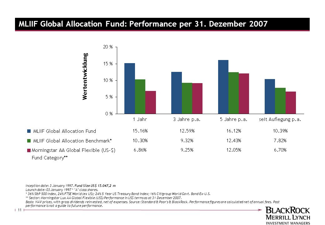 MLIIF Global Allocation Fund: Performance per 31. Dezember 2007