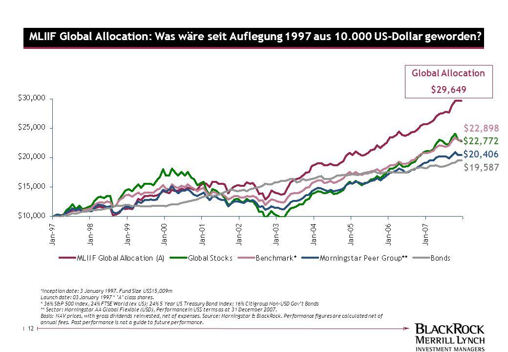 MLIIF Global Allocation: Was wäre seit Auflegung 1997 aus 10