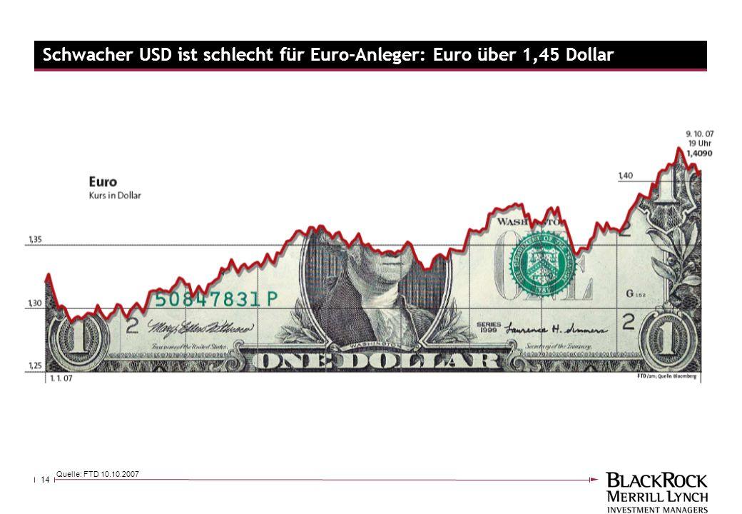 Schwacher USD ist schlecht für Euro-Anleger: Euro über 1,45 Dollar