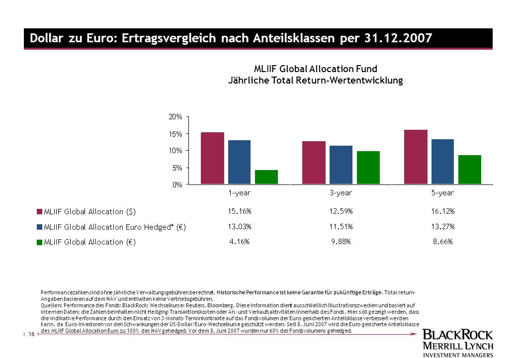 Dollar zu Euro: Ertragsvergleich nach Anteilsklassen per 31.12.2007