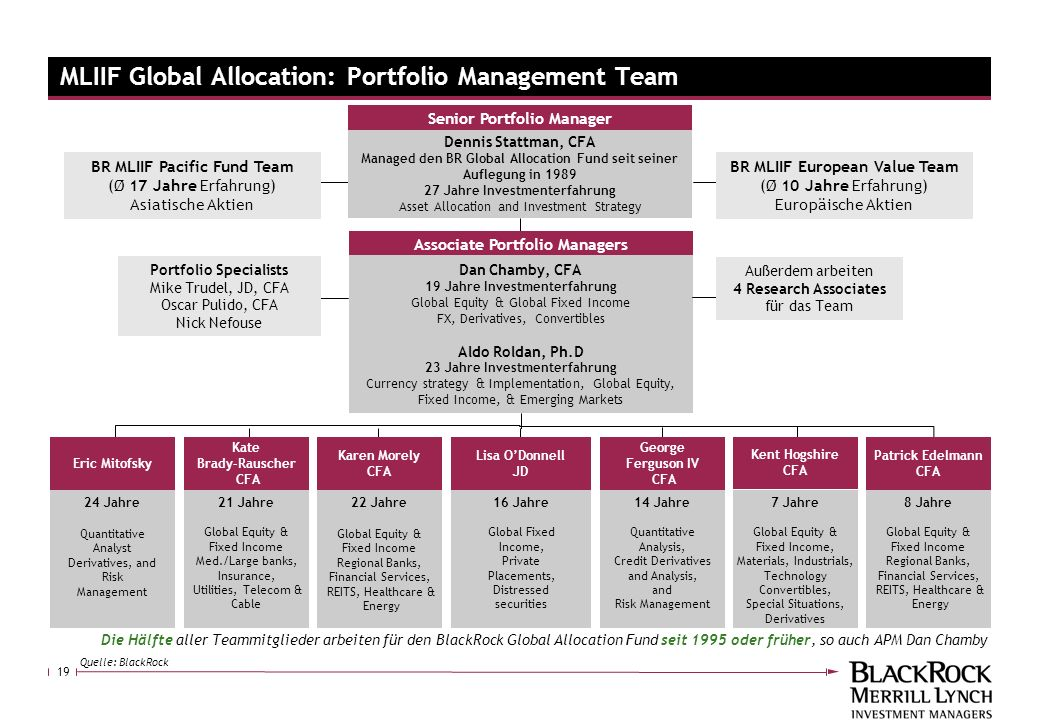 MLIIF Global Allocation: Portfolio Management Team