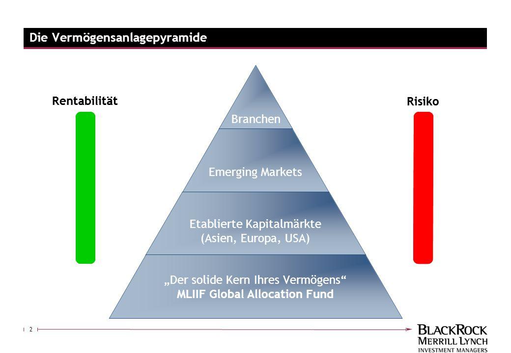 Die Vermögensanlagepyramide