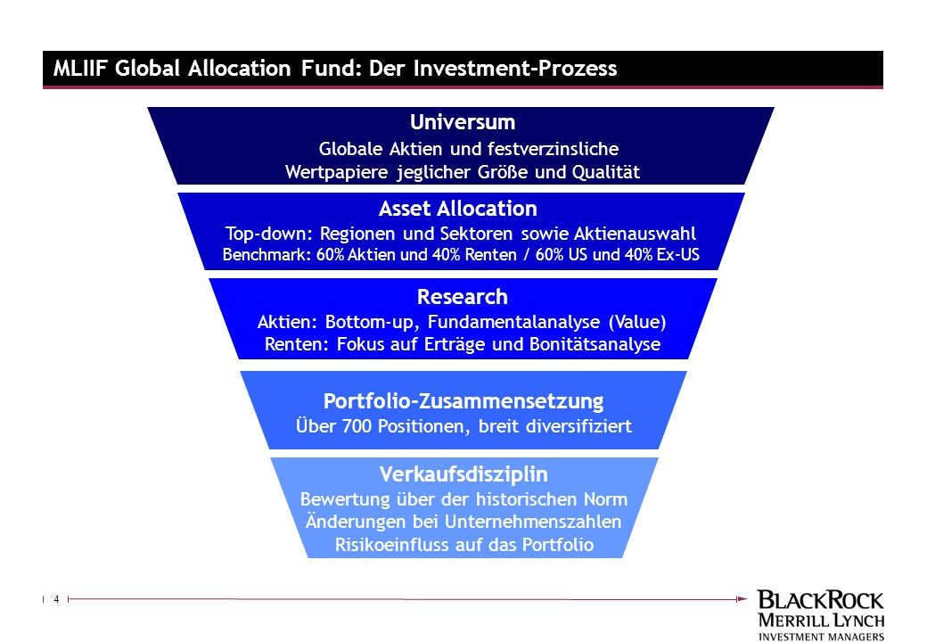 MLIIF Global Allocation Fund: Der Investment-Prozess