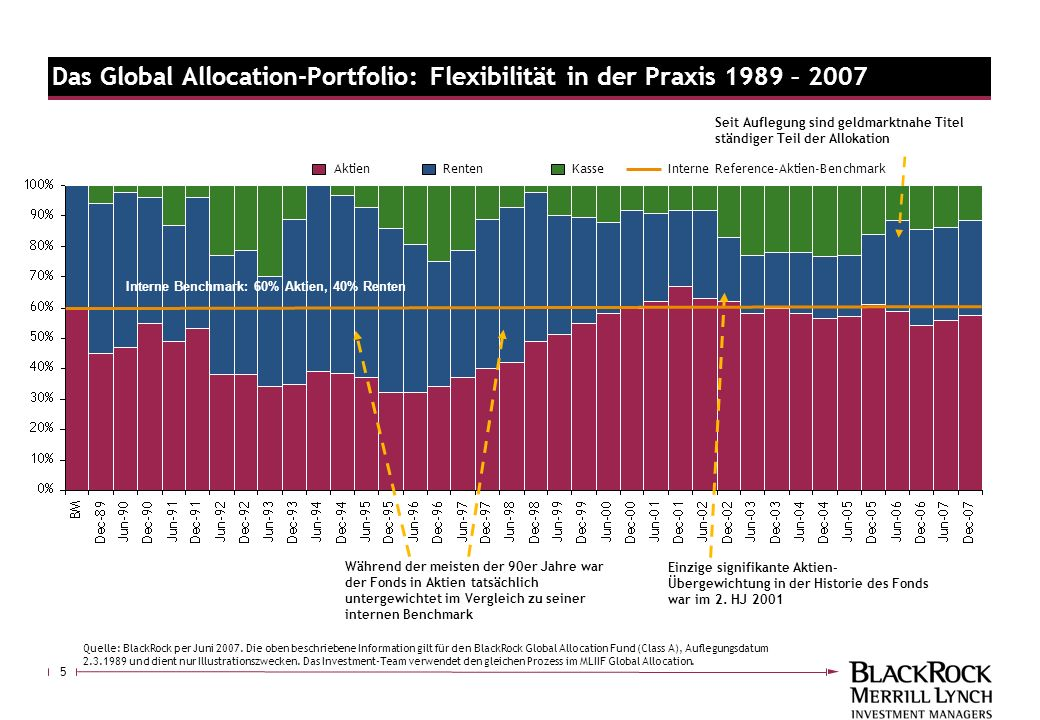 Das Global Allocation-Portfolio: Flexibilität in der Praxis 1989 – 2007